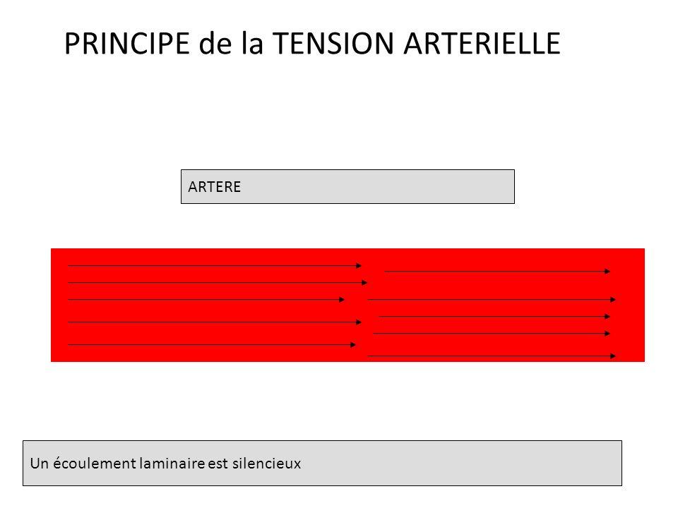PRINCIPE de la TENSION ARTERIELLE