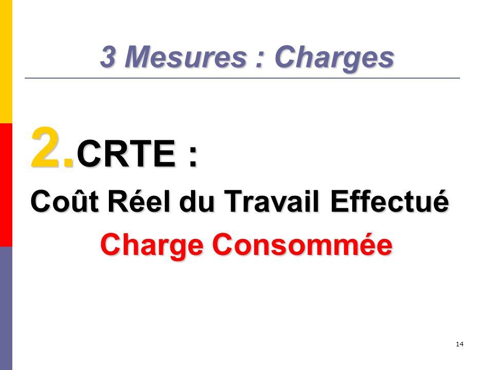 CRTE : 3 Mesures : Charges Coût Réel du Travail Effectué