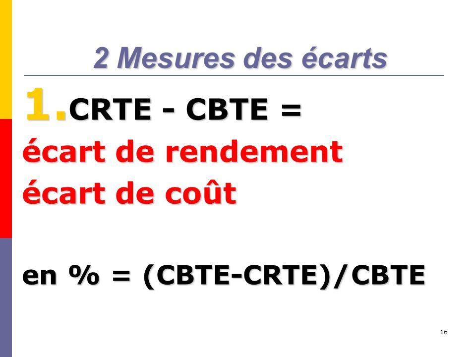 2 Mesures des écarts CRTE - CBTE = écart de rendement écart de coût