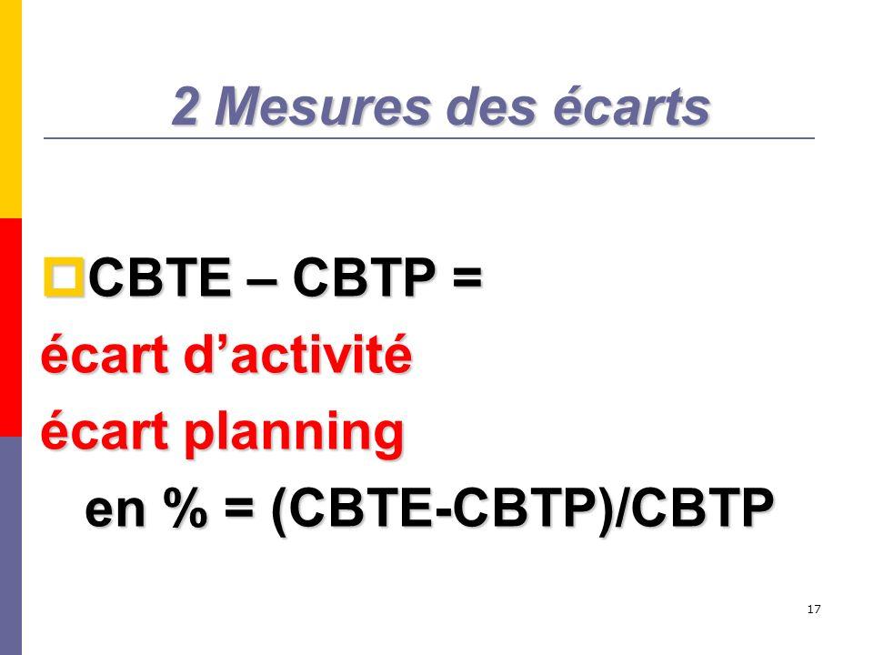 2 Mesures des écarts CBTE – CBTP = écart d'activité écart planning en % = (CBTE-CBTP)/CBTP