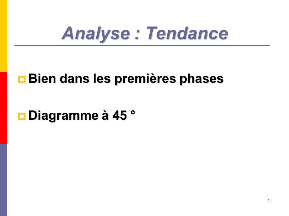 Analyse : Tendance Bien dans les premières phases Diagramme à 45 °