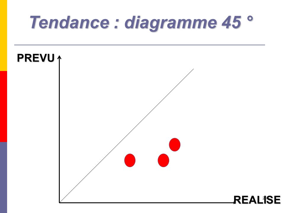 Tendance : diagramme 45 ° PREVU REALISE