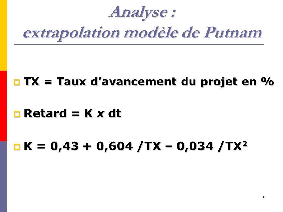 Analyse : extrapolation modèle de Putnam