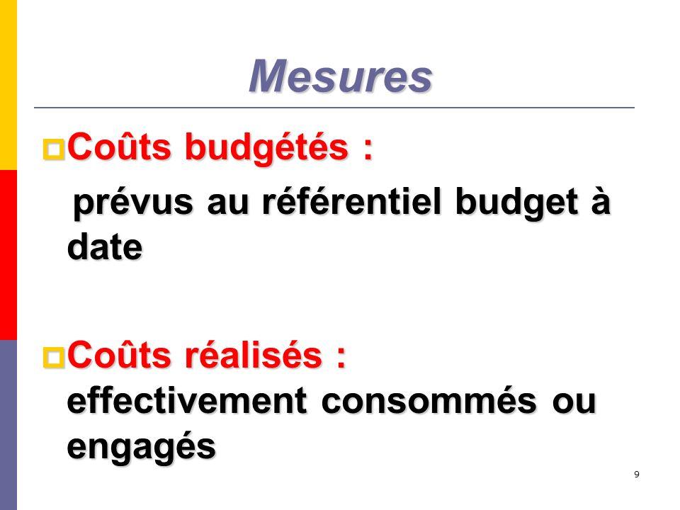 Mesures Coûts budgétés : prévus au référentiel budget à date