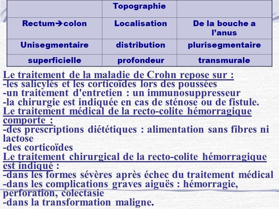 TopographieRectumcolon. Localisation. De la bouche a l'anus. Unisegmentaire. distribution. plurisegmentaire.