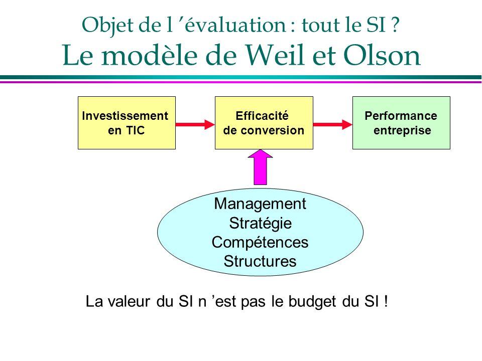 Objet de l 'évaluation : tout le SI Le modèle de Weil et Olson