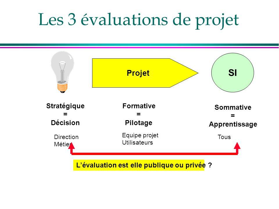 Les 3 évaluations de projet