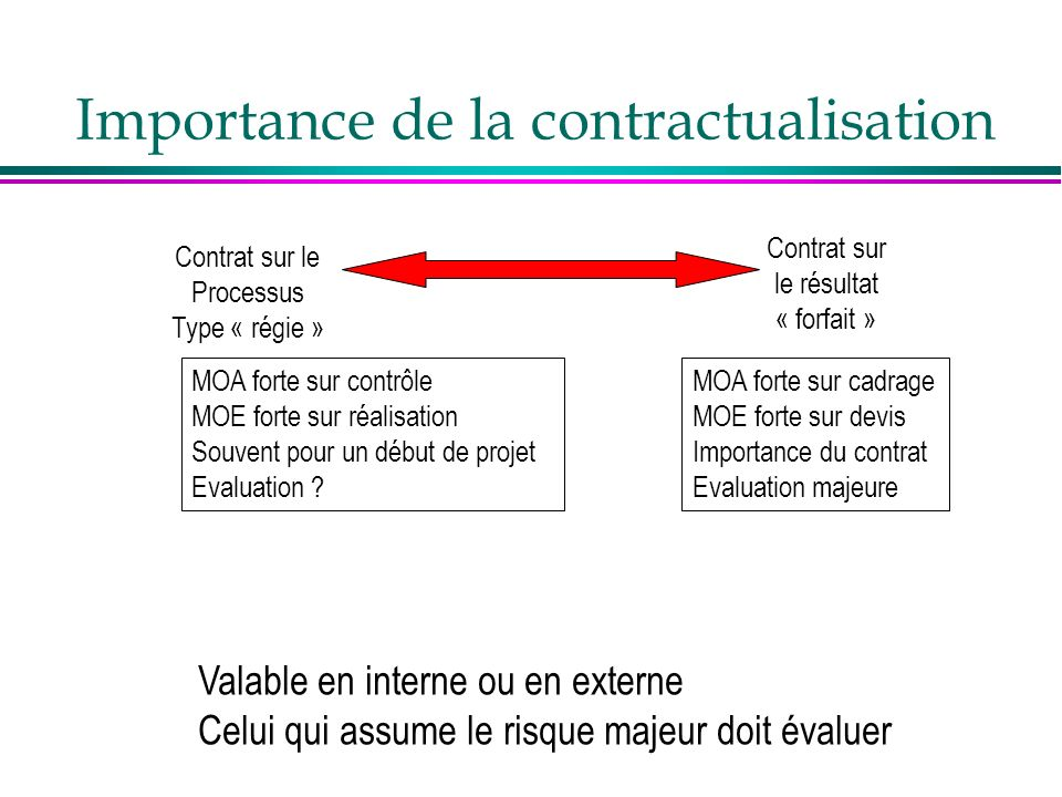 Importance de la contractualisation