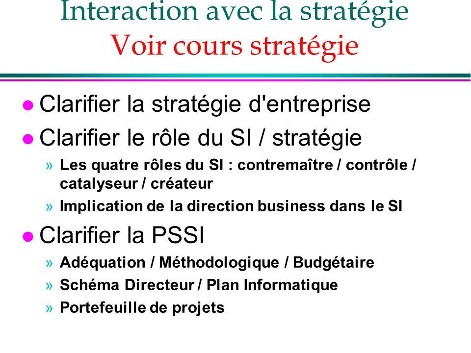 Interaction avec la stratégie Voir cours stratégie