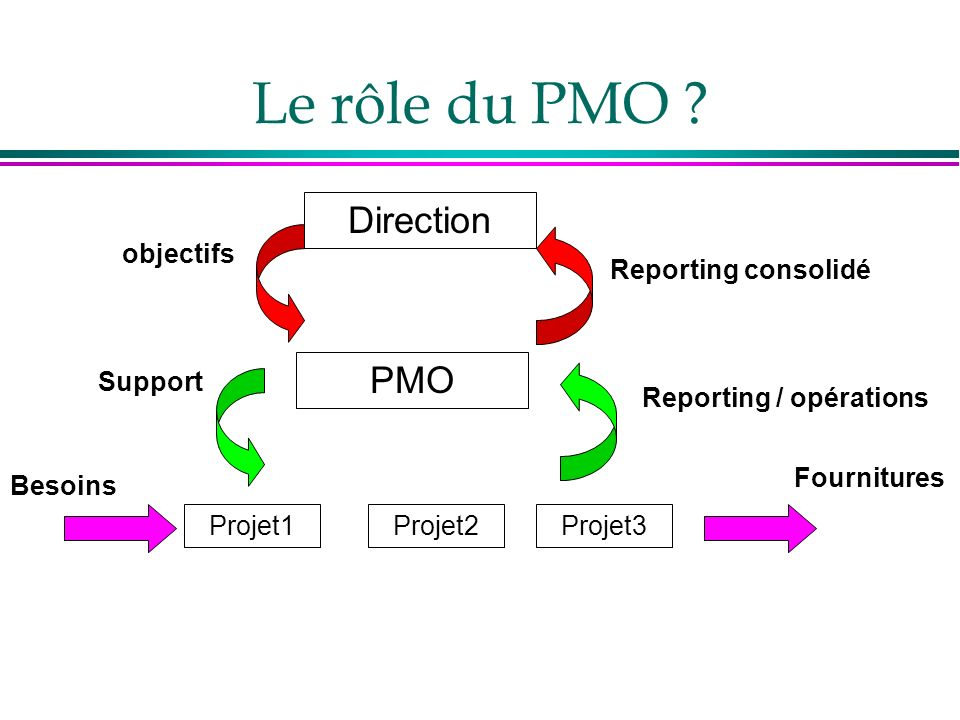 Le rôle du PMO Direction PMO objectifs Reporting consolidé Support