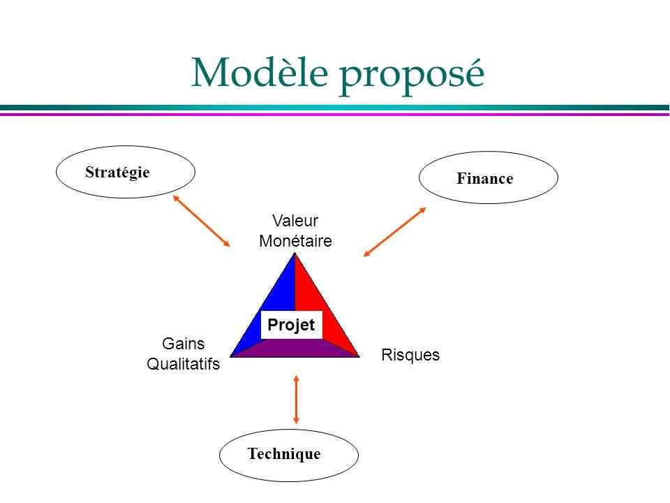 Modèle proposé Stratégie Finance Valeur Monétaire Projet Gains