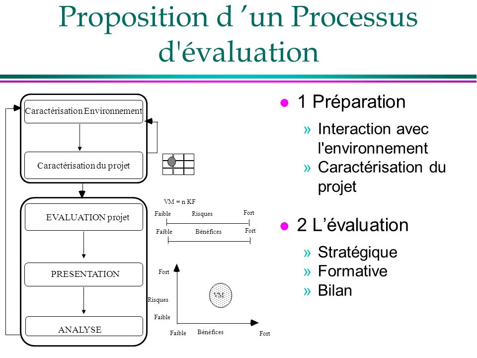 Proposition d 'un Processus d évaluation