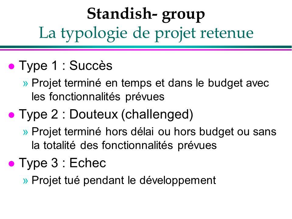Standish- group La typologie de projet retenue