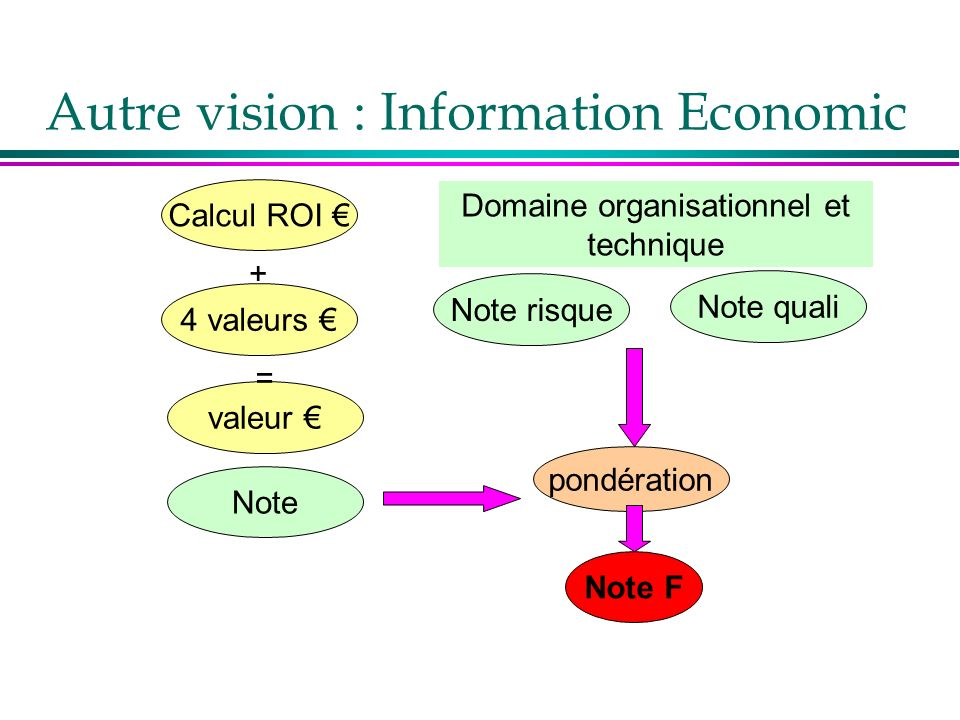 Autre vision : Information Economic