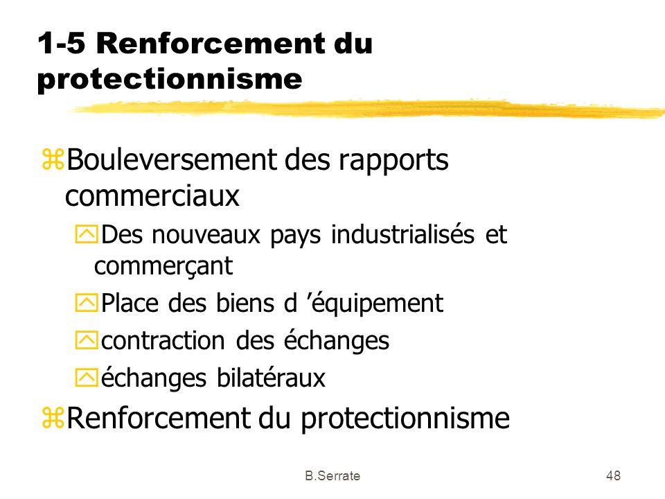 1-5 Renforcement du protectionnisme