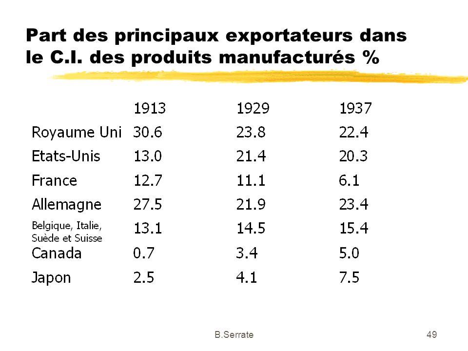 Part des principaux exportateurs dans le C. I