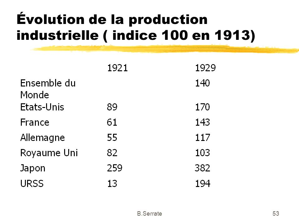 Évolution de la production industrielle ( indice 100 en 1913)