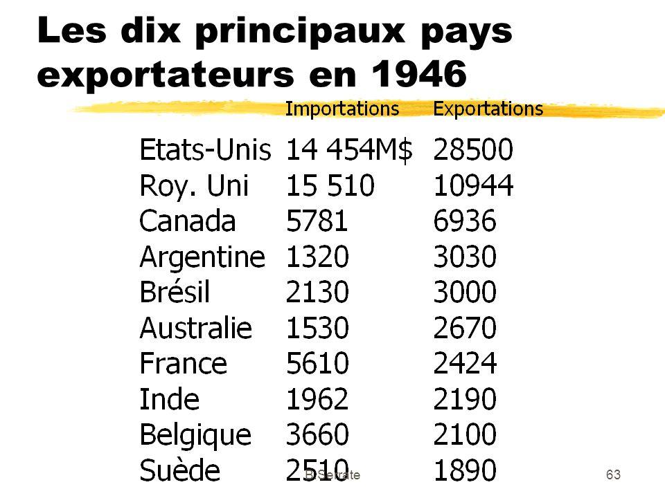 Les dix principaux pays exportateurs en 1946