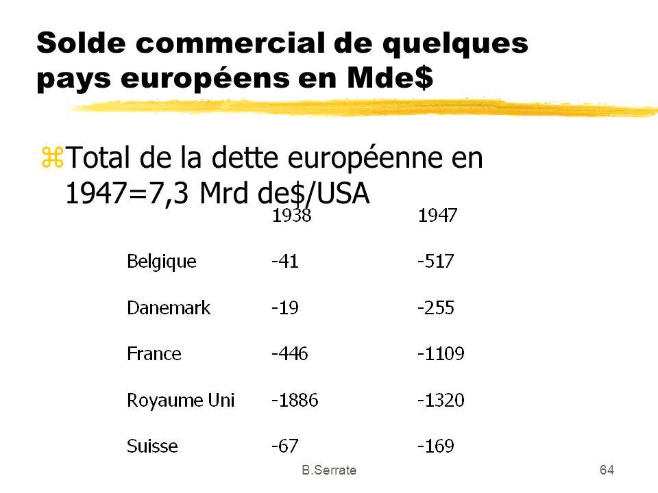 Solde commercial de quelques pays européens en Mde$
