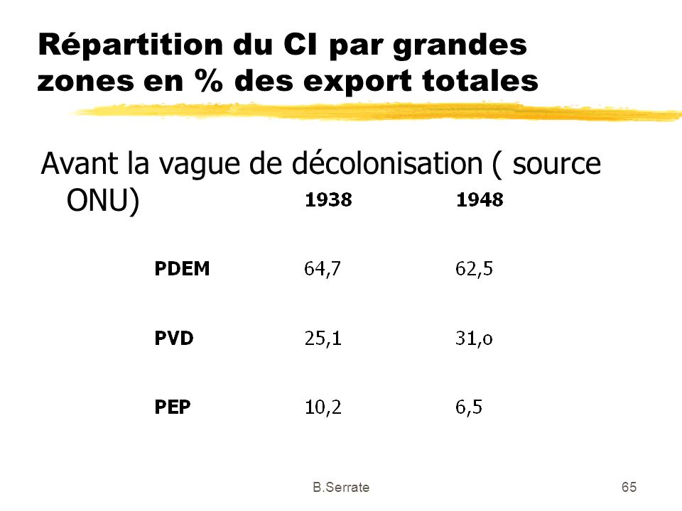 Répartition du CI par grandes zones en % des export totales