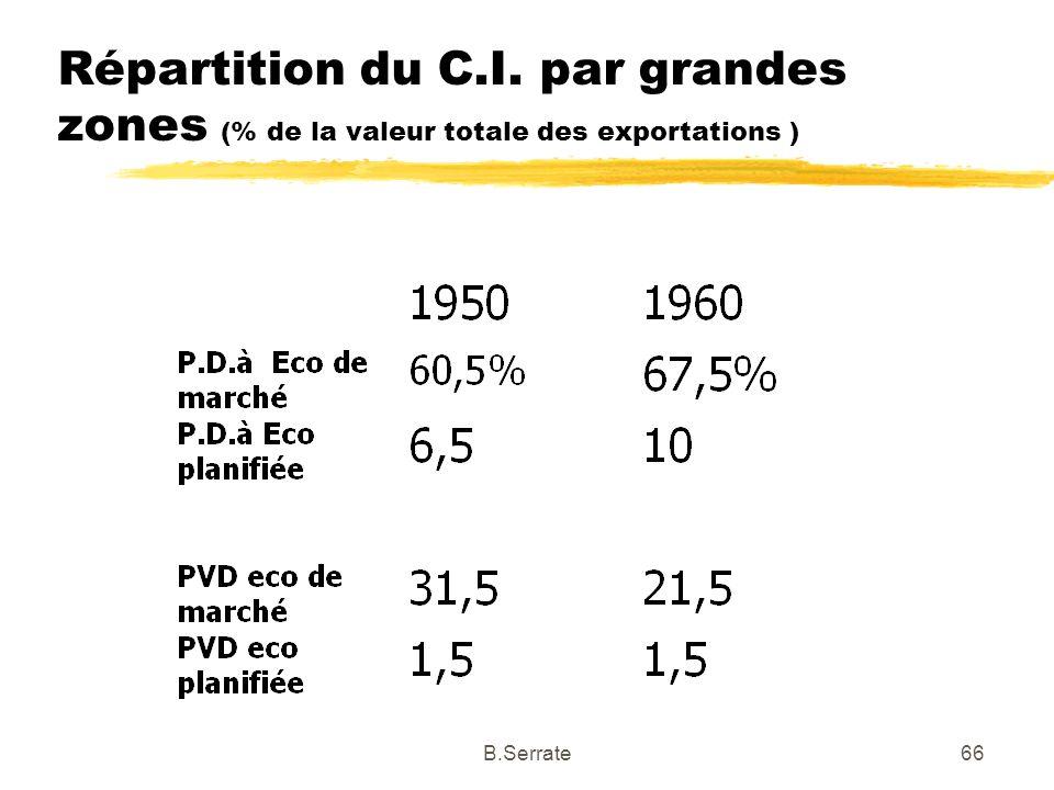 Répartition du C.I. par grandes zones (% de la valeur totale des exportations )