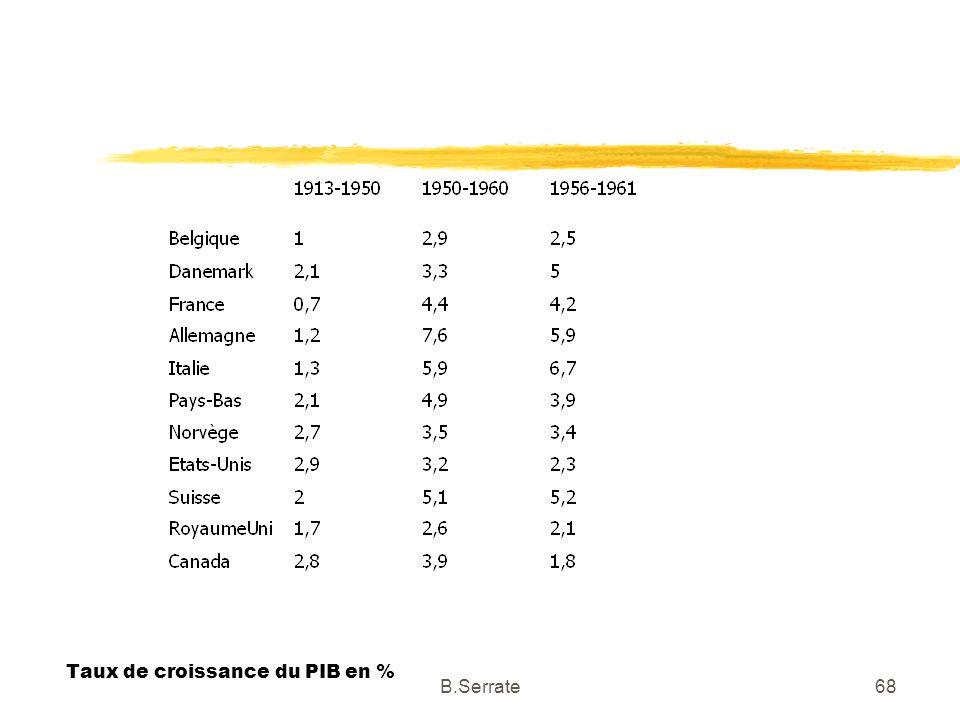 Taux de croissance du PIB en %
