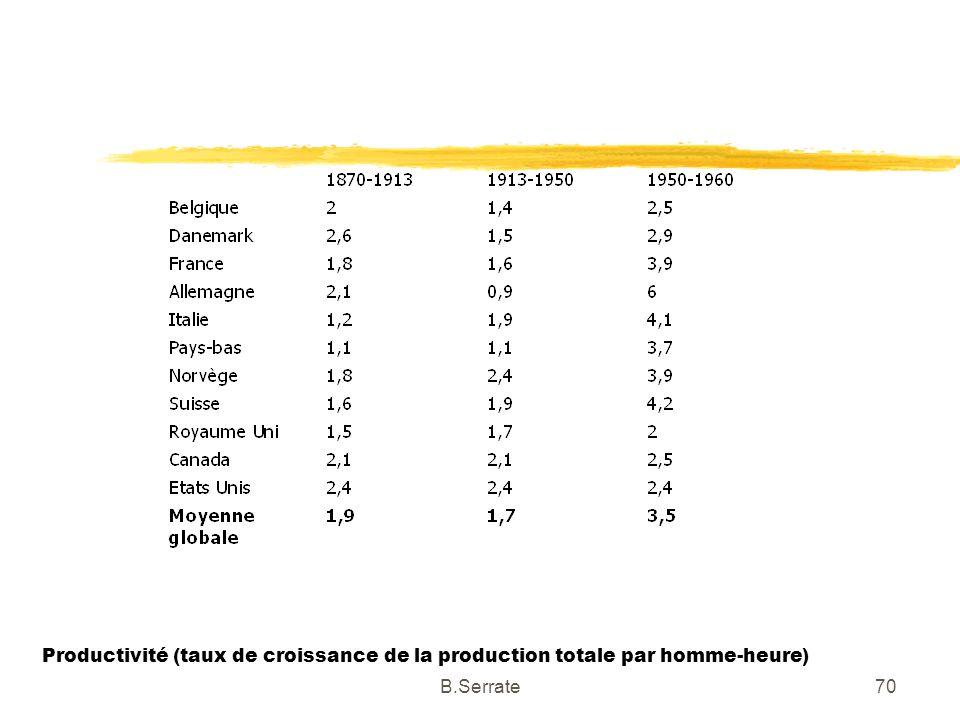 Productivité (taux de croissance de la production totale par homme-heure)