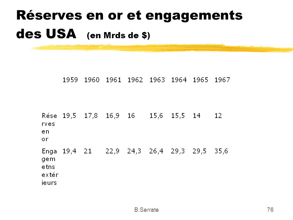 Réserves en or et engagements des USA (en Mrds de $)