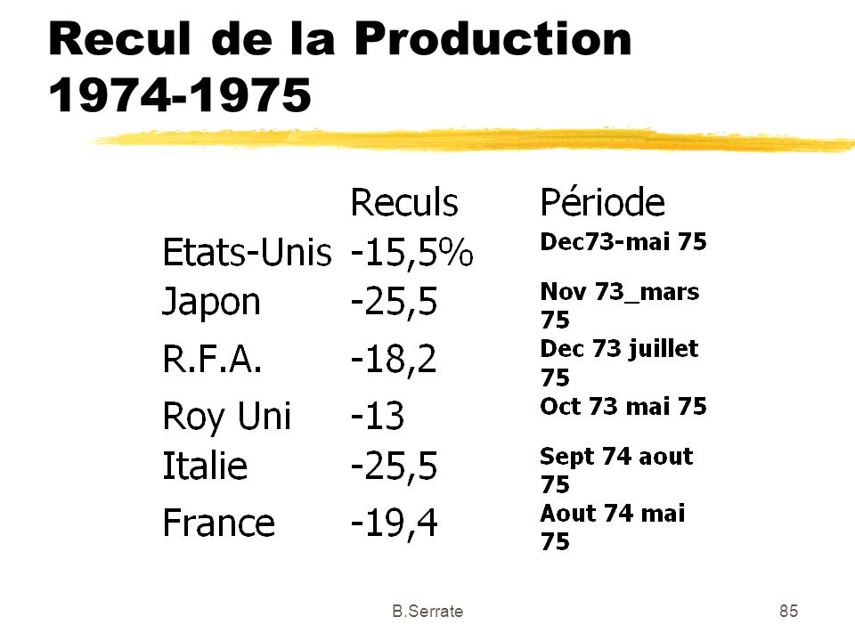 Recul de la Production 1974-1975