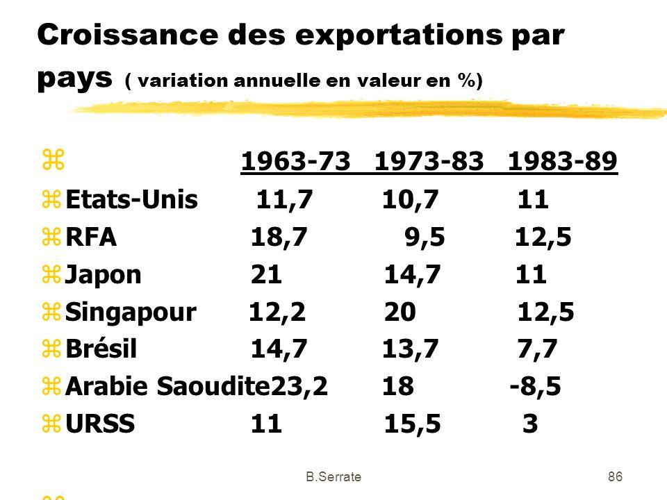 Croissance des exportations par pays ( variation annuelle en valeur en %)