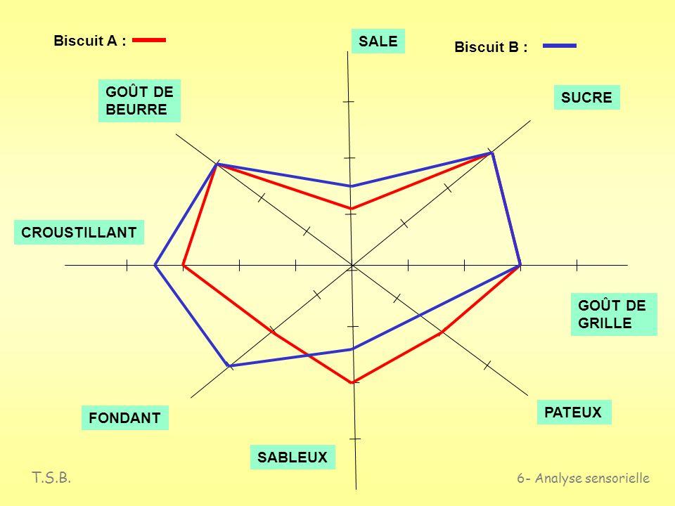Biscuit A : SALE. Biscuit B : GOÛT DE. BEURRE. SUCRE. CROUSTILLANT. GOÛT DE. GRILLE. PATEUX.