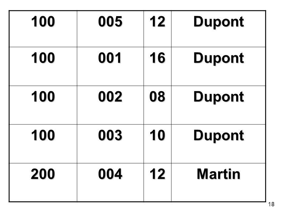 100 005 12 Dupont 001 16 002 08 003 10 200 004 Martin