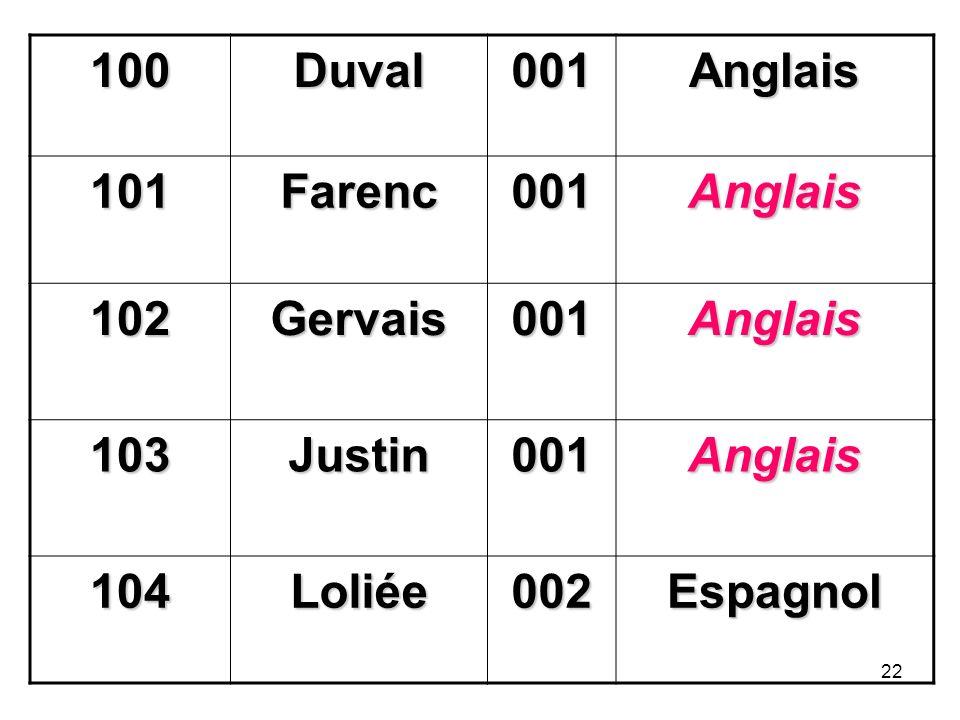 100 Duval 001 Anglais 101 Farenc 102 Gervais 103 Justin 104 Loliée 002 Espagnol