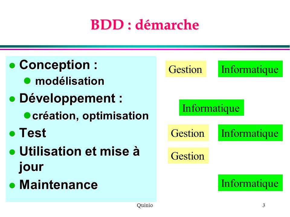 BDD : démarche Conception : Développement : Test