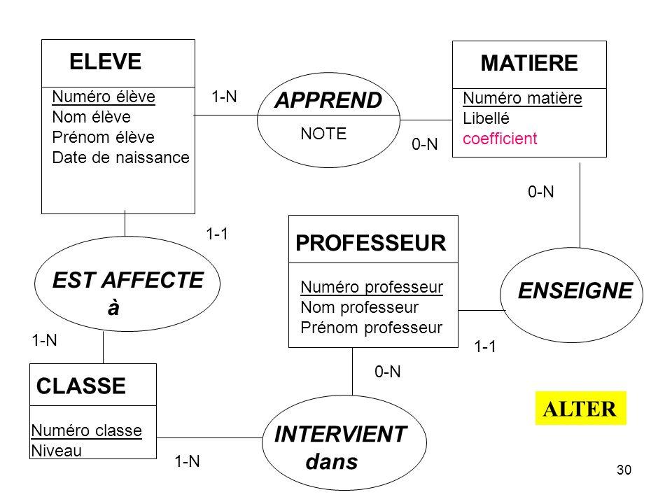 ELEVE MATIERE APPREND PROFESSEUR EST AFFECTE ENSEIGNE à CLASSE ALTER