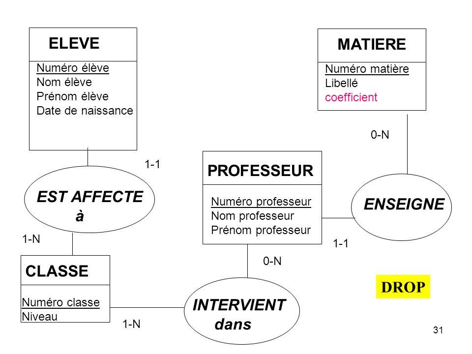 ELEVE MATIERE PROFESSEUR EST AFFECTE ENSEIGNE à CLASSE DROP INTERVIENT