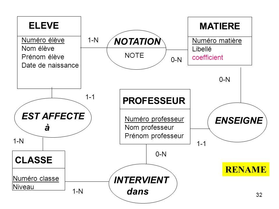 ELEVE MATIERE NOTATION PROFESSEUR EST AFFECTE ENSEIGNE à CLASSE RENAME