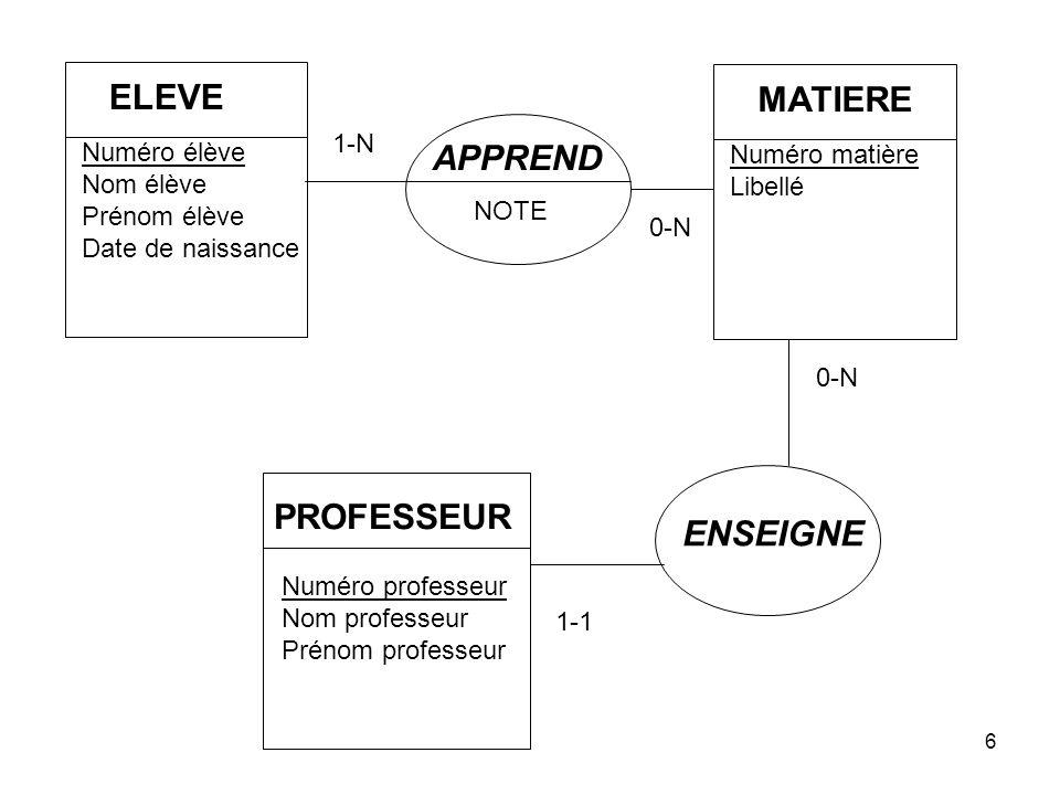 ELEVE MATIERE APPREND PROFESSEUR ENSEIGNE 1-N Numéro élève