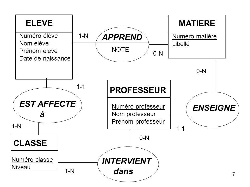 ELEVE MATIERE APPREND PROFESSEUR EST AFFECTE ENSEIGNE à CLASSE