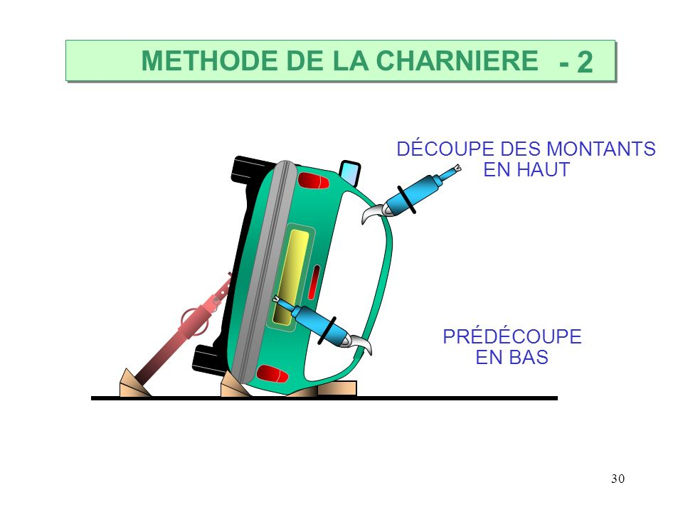 METHODE DE LA CHARNIERE