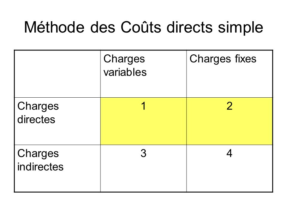 Méthode des Coûts directs simple