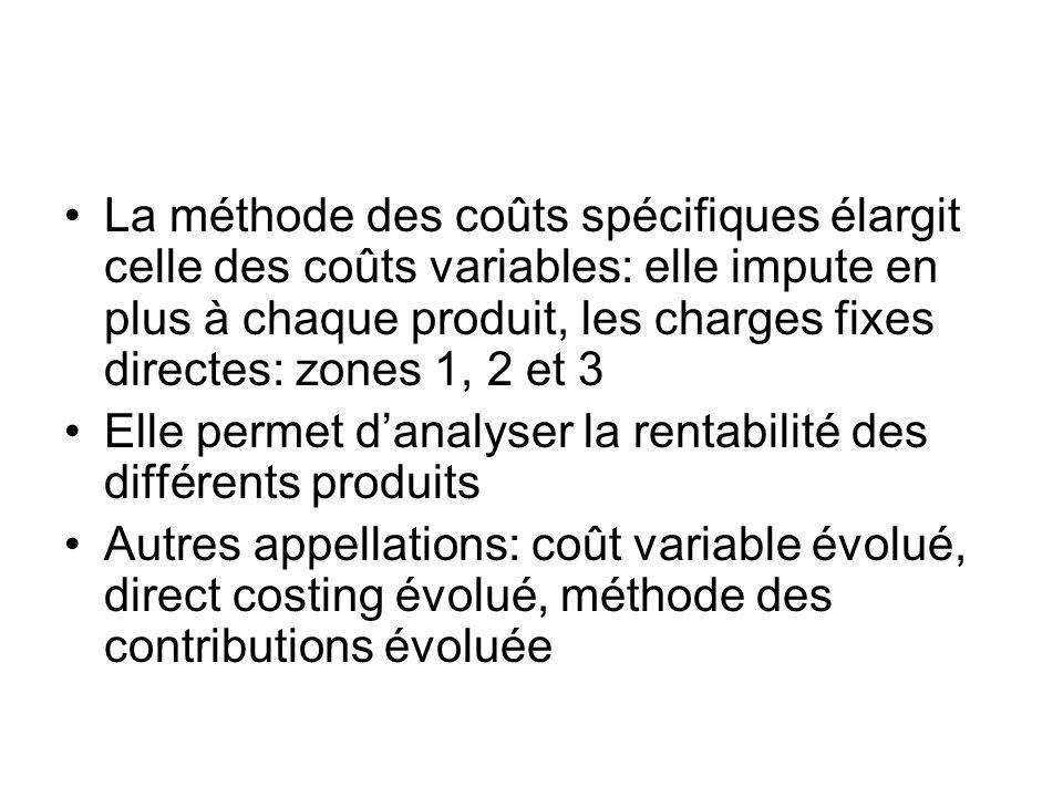La méthode des coûts spécifiques élargit celle des coûts variables: elle impute en plus à chaque produit, les charges fixes directes: zones 1, 2 et 3