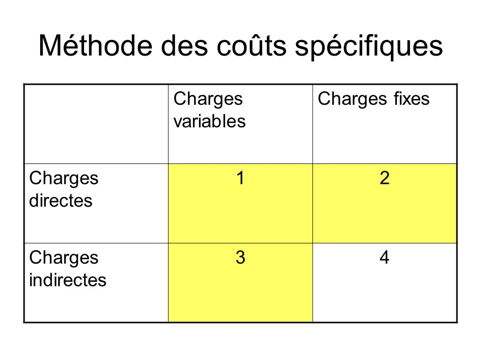 Méthode des coûts spécifiques