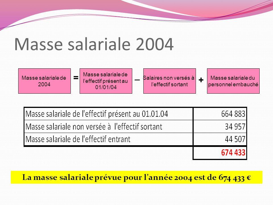 La masse salariale prévue pour l'année 2004 est de 674 433 €