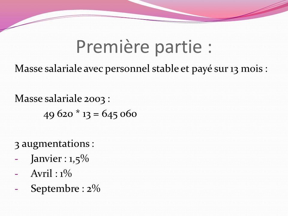 Première partie :Masse salariale avec personnel stable et payé sur 13 mois : Masse salariale 2003 :