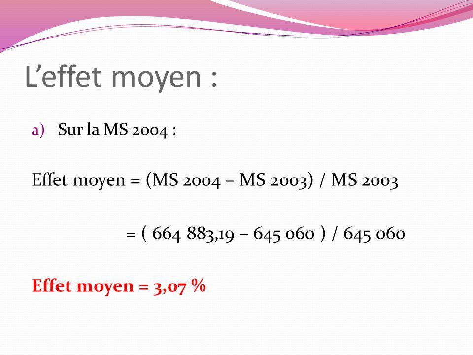 L'effet moyen : Effet moyen = (MS 2004 – MS 2003) / MS 2003
