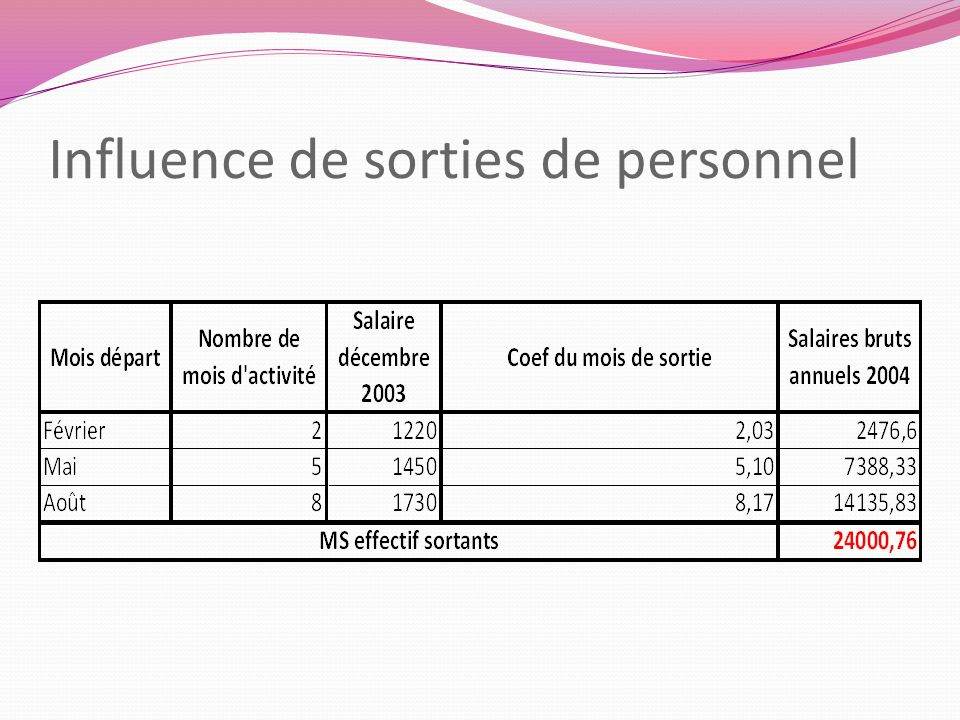 Influence de sorties de personnel