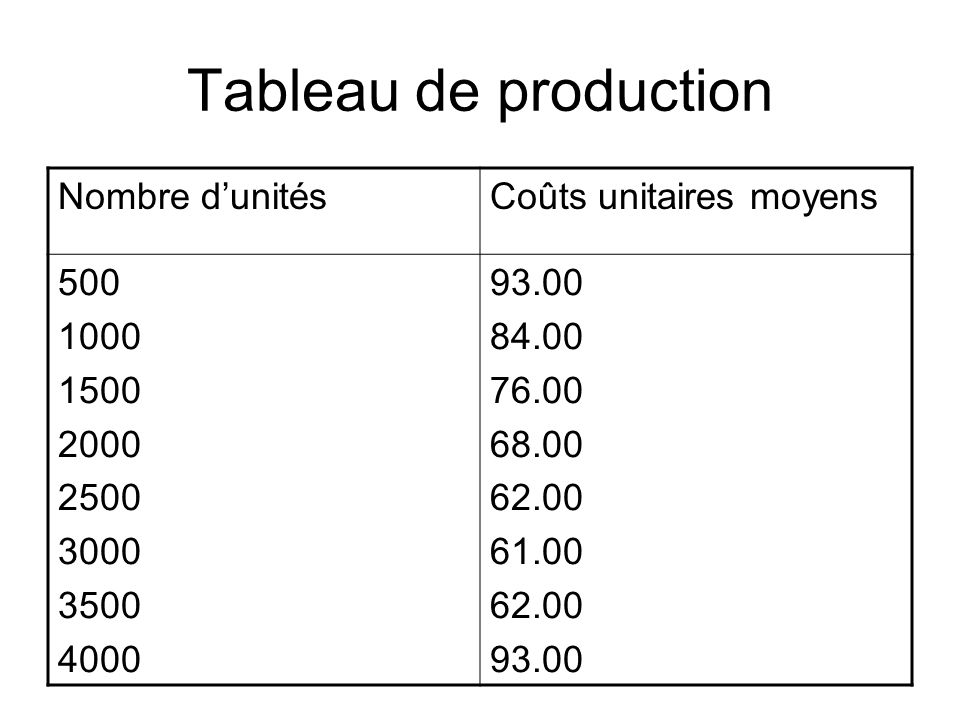 Tableau de production Nombre d'unités Coûts unitaires moyens 500 1000