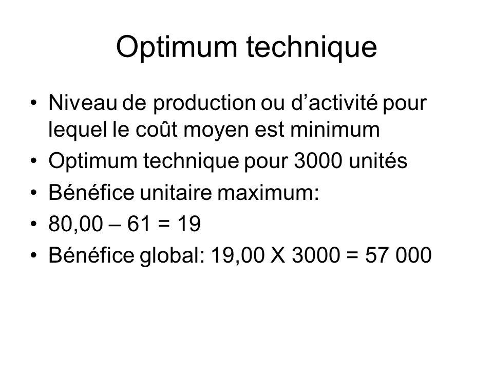 Optimum technique Niveau de production ou d'activité pour lequel le coût moyen est minimum. Optimum technique pour 3000 unités.