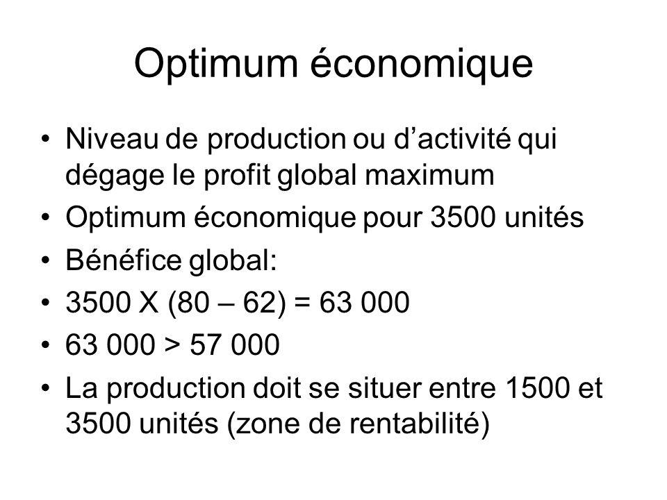 Optimum économique Niveau de production ou d'activité qui dégage le profit global maximum. Optimum économique pour 3500 unités.